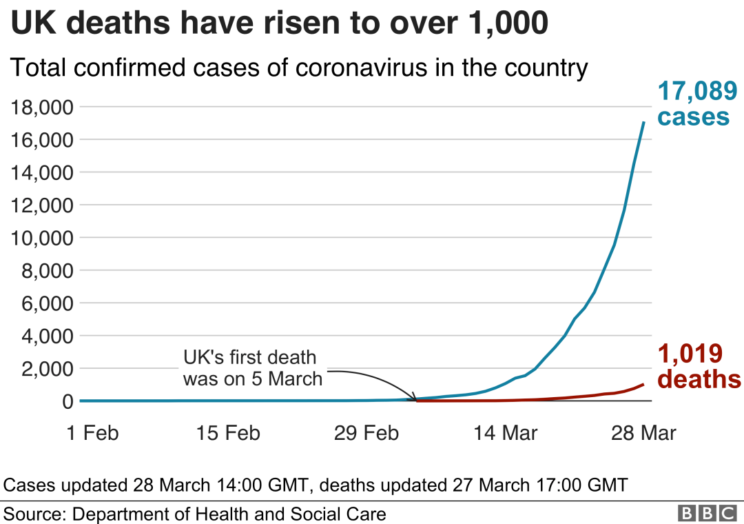 了解一下目前英国的疫情情况,以及英国政府是如何处理疫情的  疫情相关 第2张