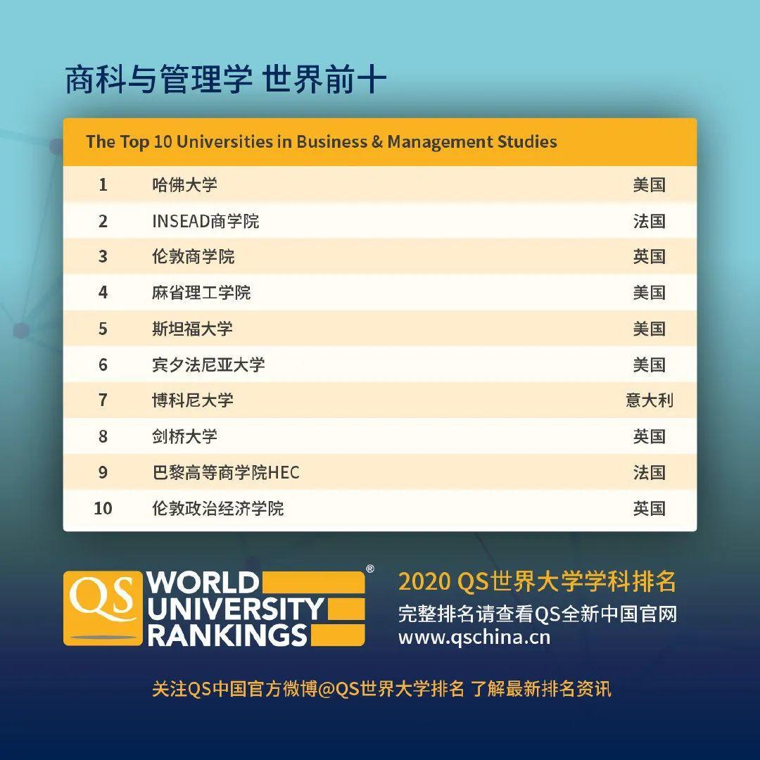 查查自己向往的学校向往的专业在2020QS世界大学学科排名如何  数据 QS排名 排名 牛津大学 第14张
