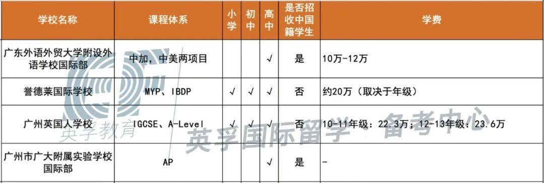 广东国际学校(双语学校)2020学费学制大汇总 -- 心跳是否会加速?  备考国交 费用 第8张