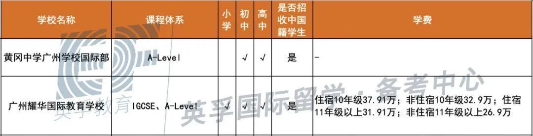 广东国际学校(双语学校)2020学费学制大汇总 -- 心跳是否会加速?  备考国交 费用 第9张