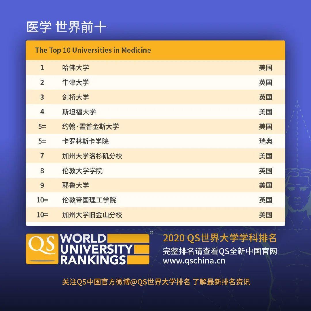 查查自己向往的学校向往的专业在2020QS世界大学学科排名如何  数据 QS排名 排名 牛津大学 第17张