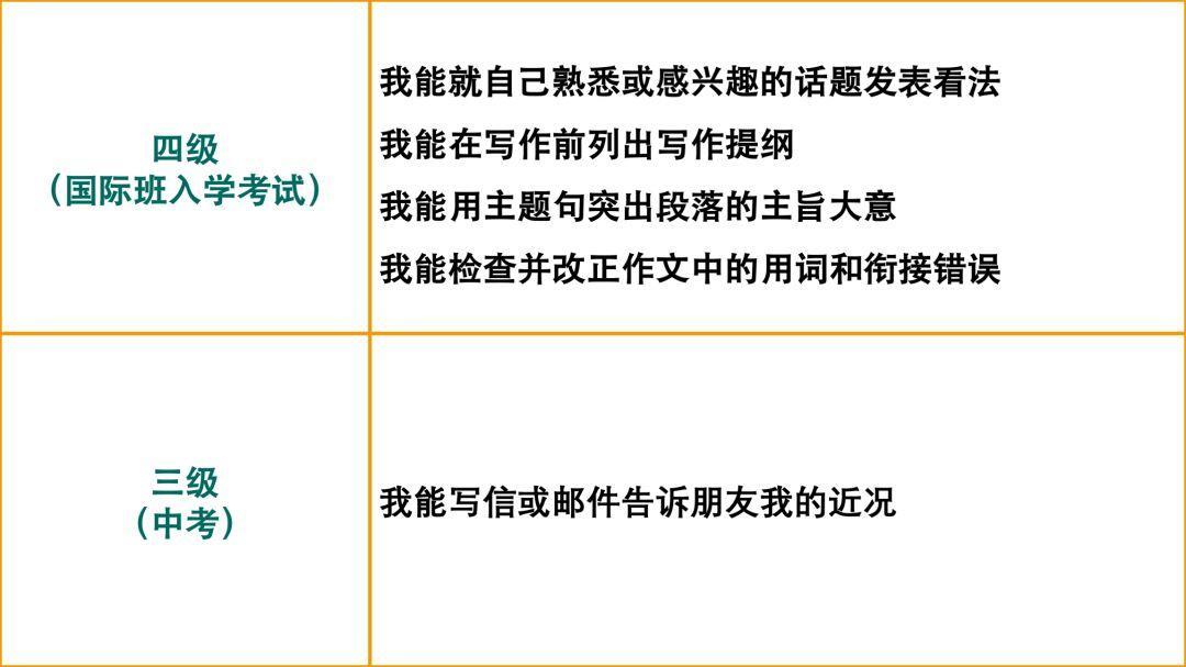 国际班 平常得分高≠入学考试写作能写好  备考国交 第9张
