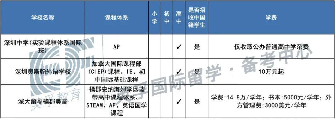 广东国际学校(双语学校)2020学费学制大汇总 -- 心跳是否会加速?  备考国交 费用 第15张