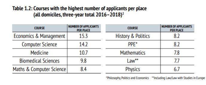 牛津 PK 剑桥 | 相似专业间的较量,事实上不以输赢论英雄  数据 牛津大学 英国大学 剑桥大学 第1张