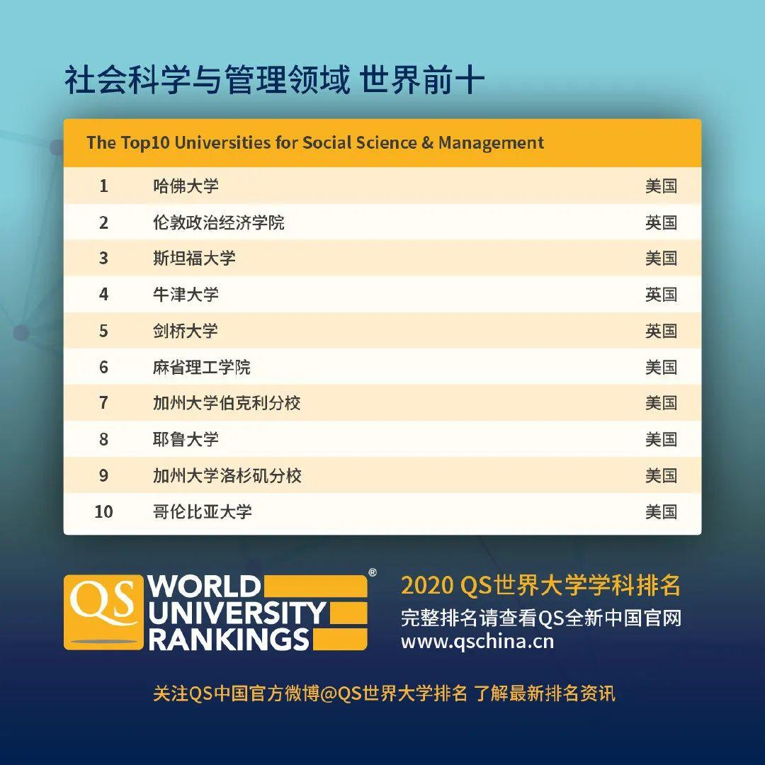 查查自己向往的学校向往的专业在2020QS世界大学学科排名如何  数据 QS排名 排名 牛津大学 第4张