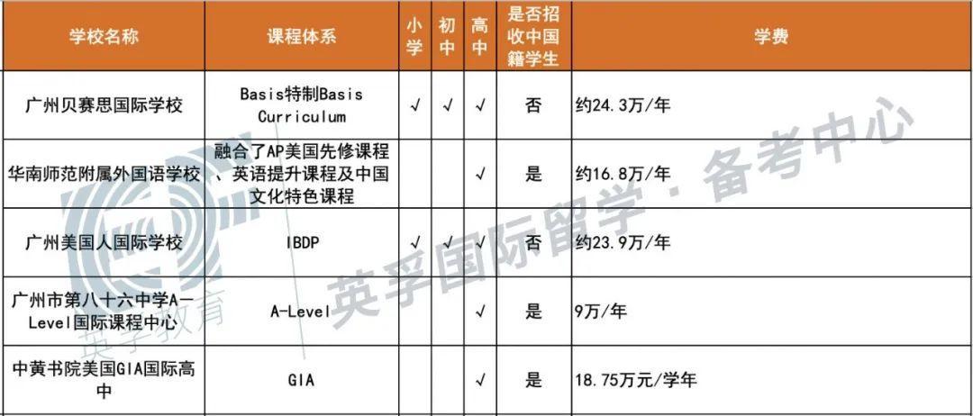广东国际学校(双语学校)2020学费学制大汇总 -- 心跳是否会加速?  备考国交 费用 第6张
