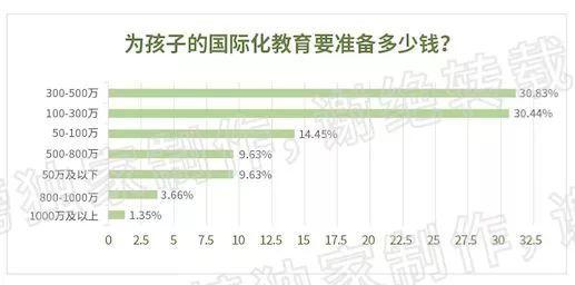 北京终于超过上海,成全球国际学校最贵城市!