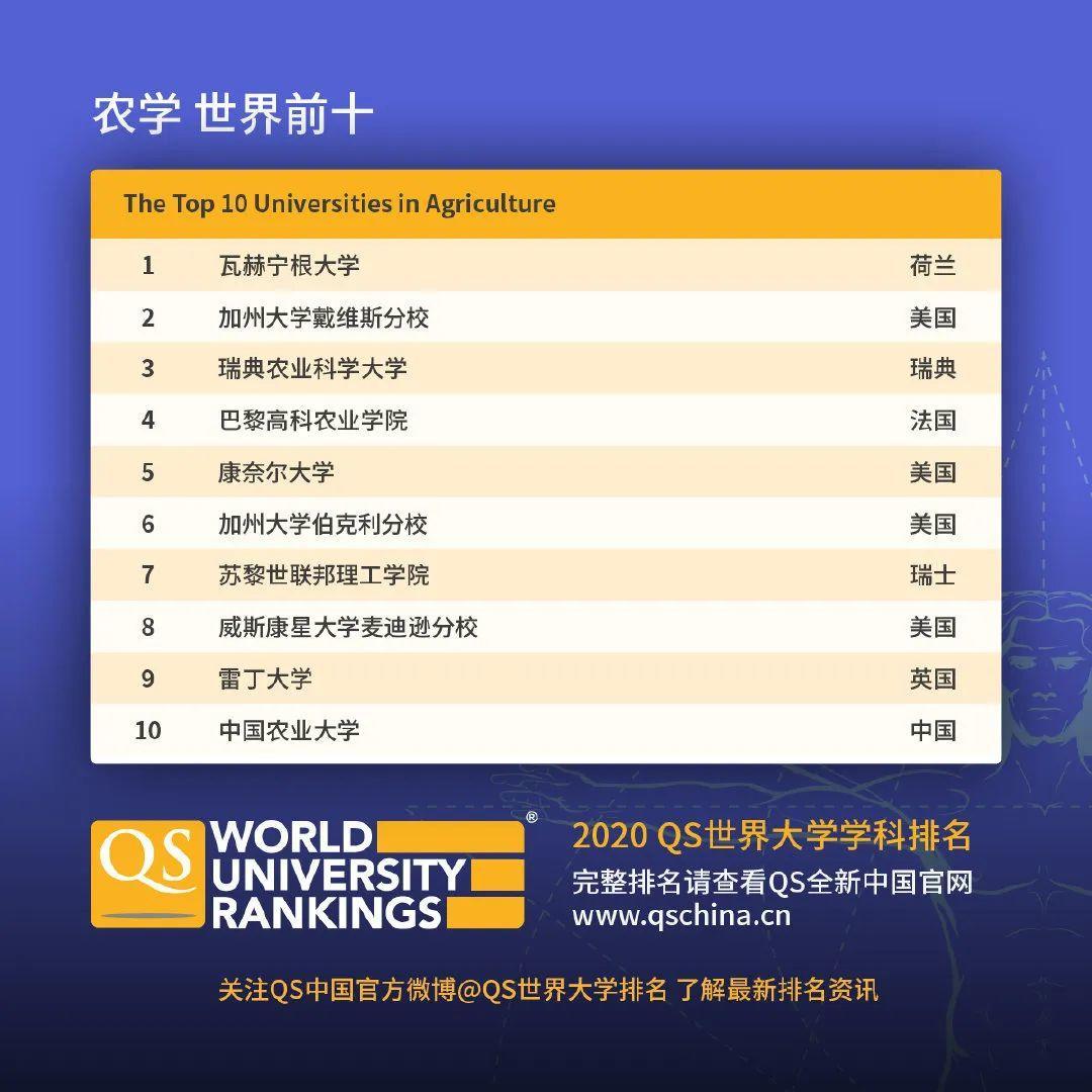 查查自己向往的学校向往的专业在2020QS世界大学学科排名如何  数据 QS排名 排名 牛津大学 第9张