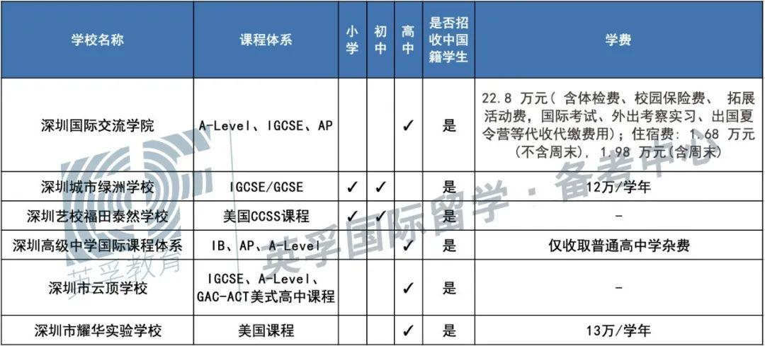 广东国际学校(双语学校)2020学费学制大汇总 -- 心跳是否会加速?  备考国交 费用 第14张