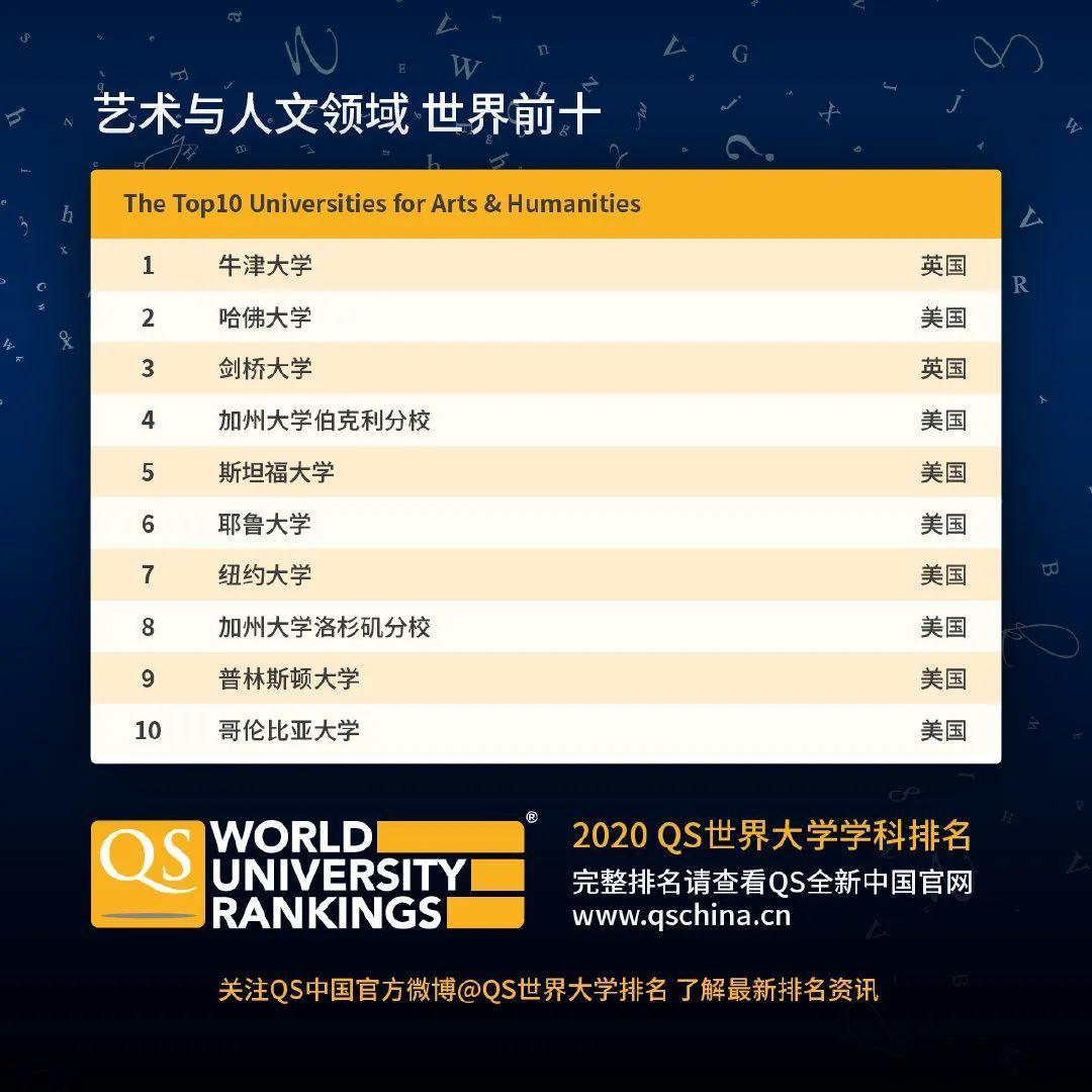 查查自己向往的学校向往的专业在2020QS世界大学学科排名如何  数据 QS排名 排名 牛津大学 第3张