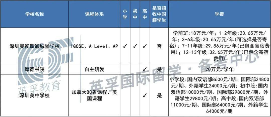 广东国际学校(双语学校)2020学费学制大汇总 -- 心跳是否会加速?  备考国交 费用 第17张