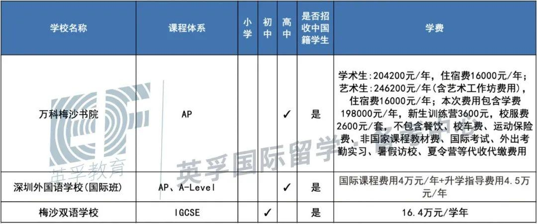 广东国际学校(双语学校)2020学费学制大汇总 -- 心跳是否会加速?  备考国交 费用 第19张