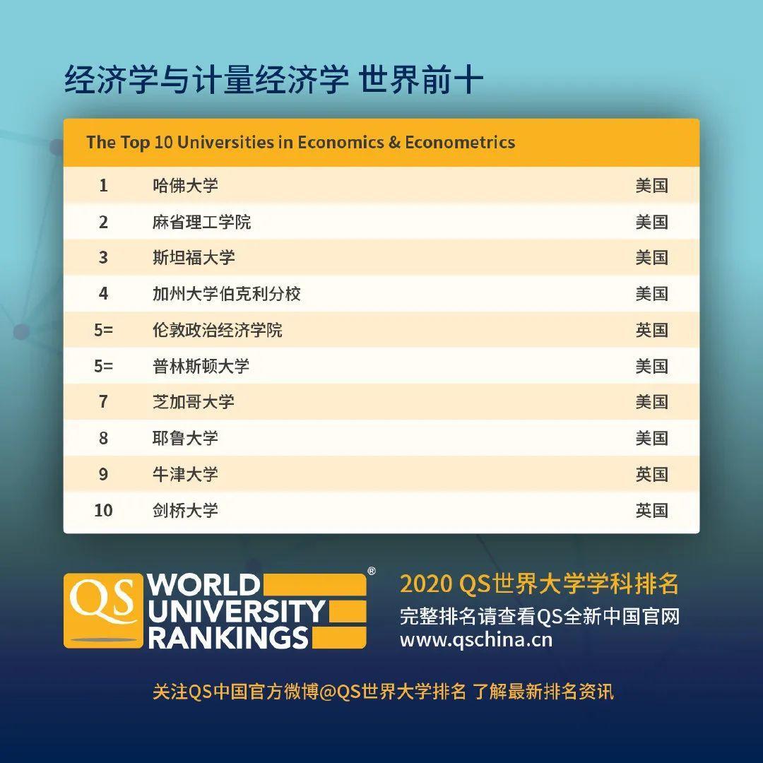 查查自己向往的学校向往的专业在2020QS世界大学学科排名如何  数据 QS排名 排名 牛津大学 第12张