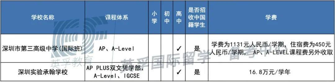 广东国际学校(双语学校)2020学费学制大汇总 -- 心跳是否会加速?  备考国交 费用 第18张