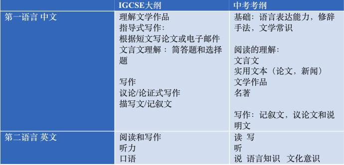 读国际学校,还要考中考吗? -- 各科中考考纲与国际考考纲对对碰  扫盲篇 第2张