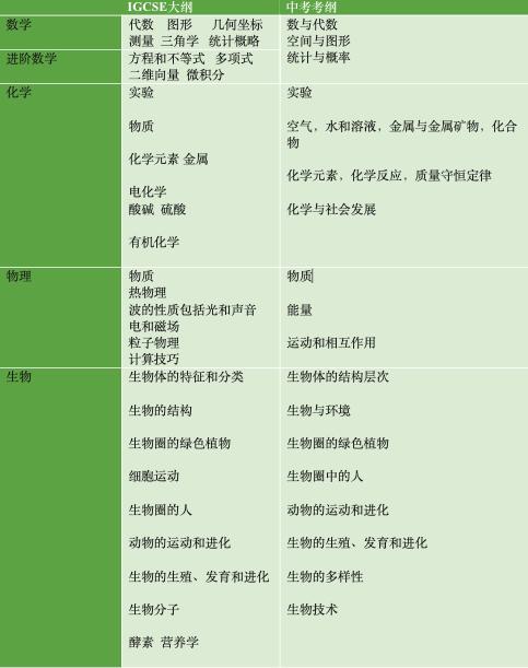 读国际学校,还要考中考吗? -- 各科中考考纲与国际考考纲对对碰  扫盲篇 第4张