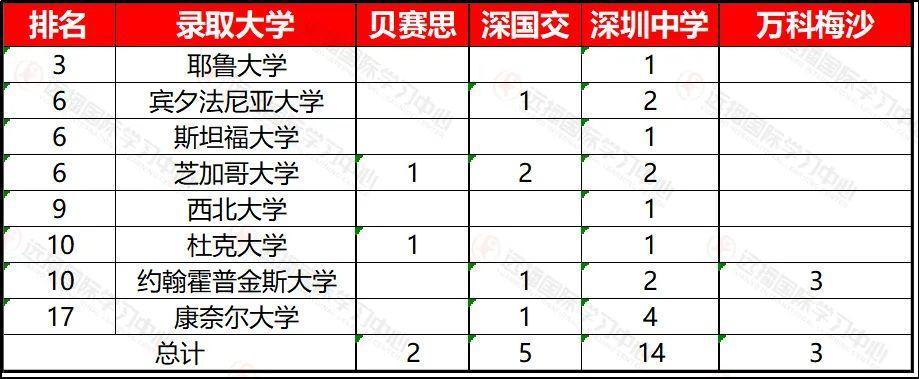 2020深圳国际学校offer录取公布 !深国交、深中、万科梅沙升学大PK  数据 深圳国际交流学院 深国交被录取数据 第3张