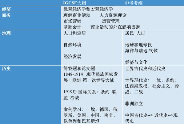 读国际学校,还要考中考吗? -- 各科中考考纲与国际考考纲对对碰  扫盲篇 第3张
