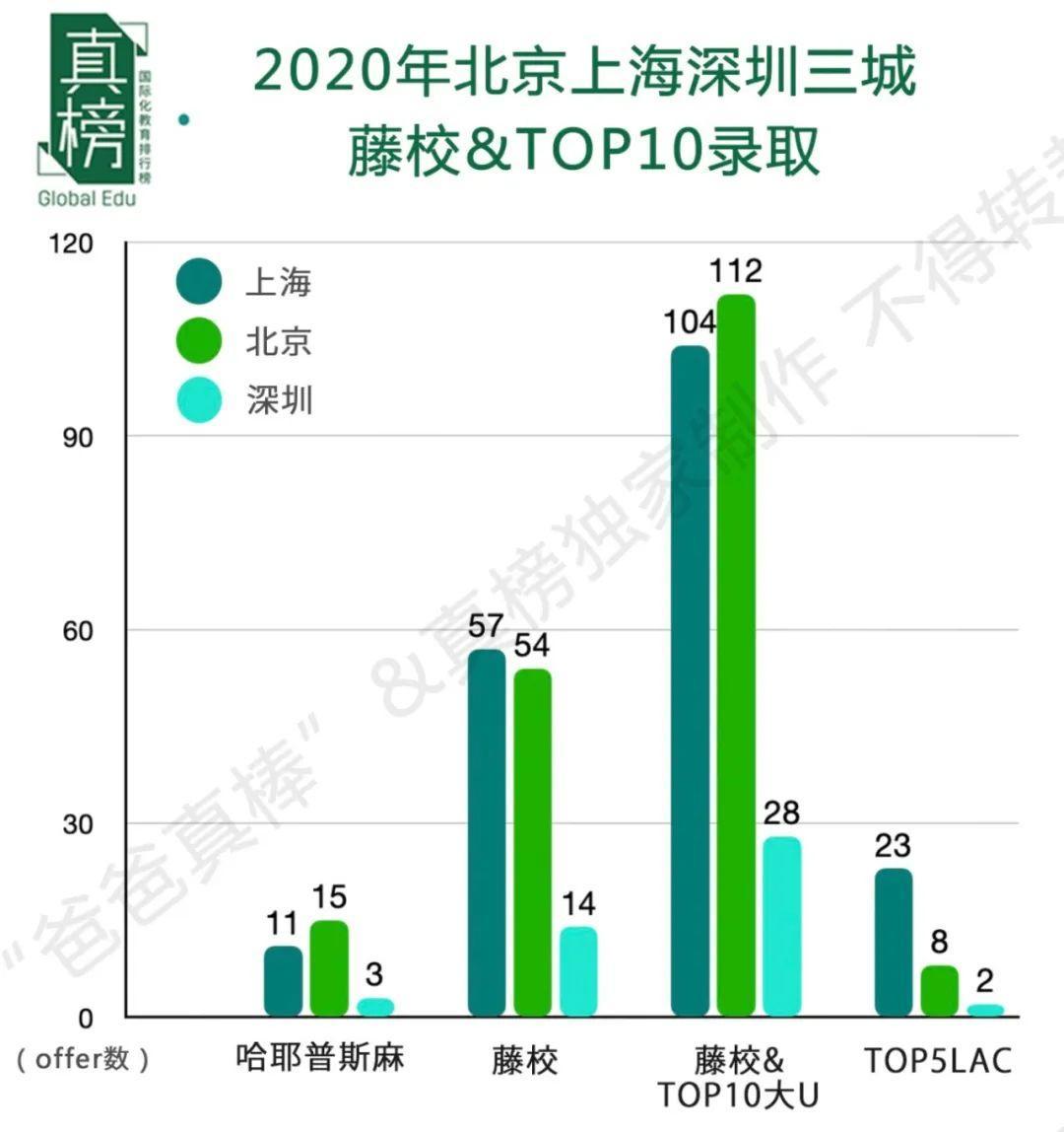 藤校录取变少,学费均值最高!深圳会是国际化教育第三城吗?