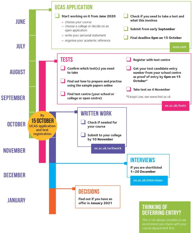 2020牛津剑桥申请timetable(附上关键时间节点解析)  数据 牛津大学 英国大学 第5张