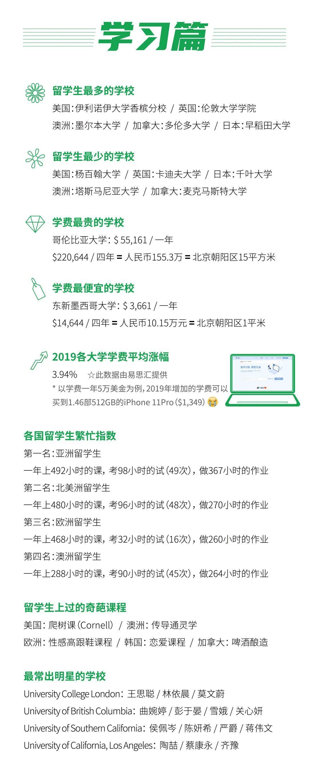 留学大数据《2020中国留学白皮书》中国留学生数目美澳加排前3  数据 第3张