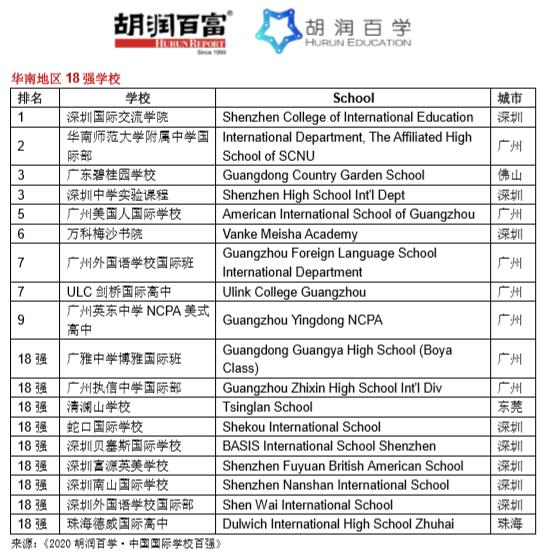 《2020胡润百学·中国国际学校百强》完整榜单 |20所学校新入百强  数据 深圳国际交流学院 第15张