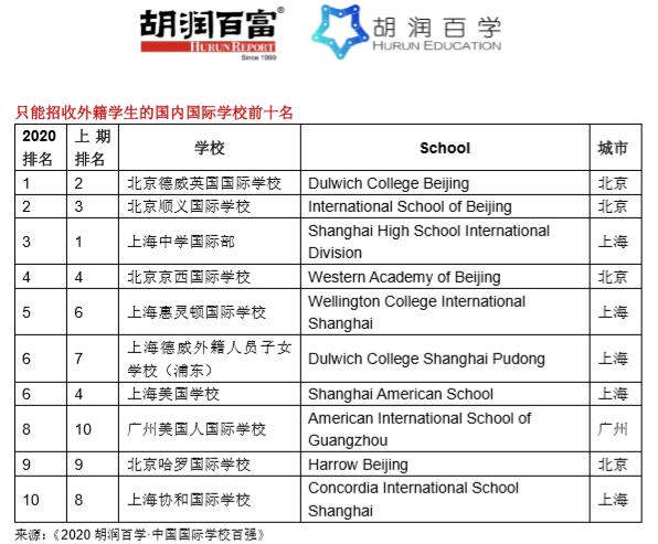 《2020胡润百学·中国国际学校百强》完整榜单 |20所学校新入百强  数据 深圳国际交流学院 第6张