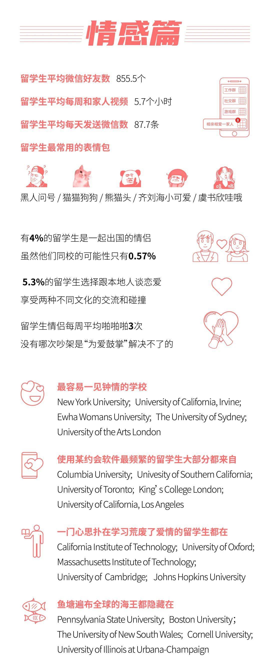留学大数据《2020中国留学白皮书》中国留学生数目美澳加排前3  数据 第4张