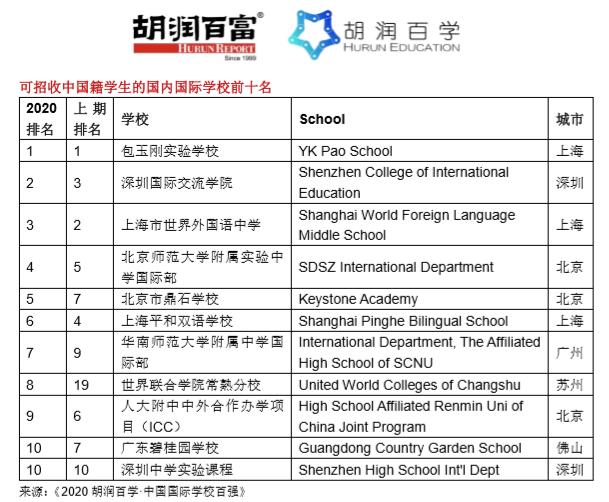 《2020胡润百学·中国国际学校百强》发布|深国交升至全国第5广东第1  深圳国际交流学院 深国交 数据 第3张