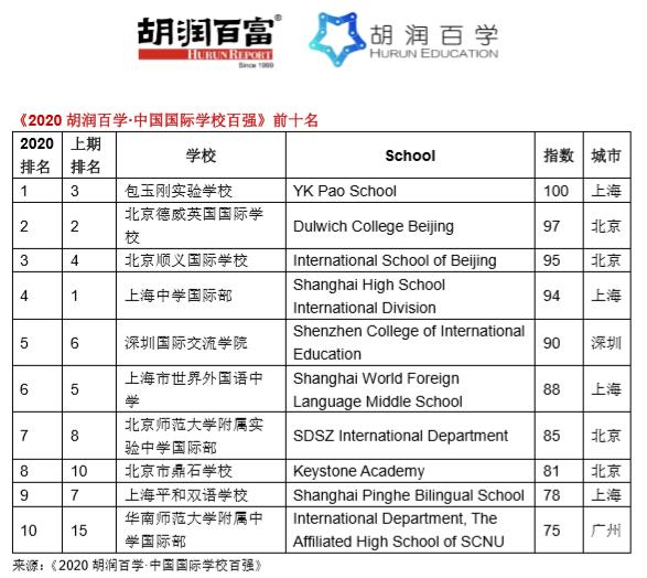 《2020胡润百学·中国国际学校百强》发布|深国交升至全国第5广东第1  深圳国际交流学院 深国交 数据 第2张