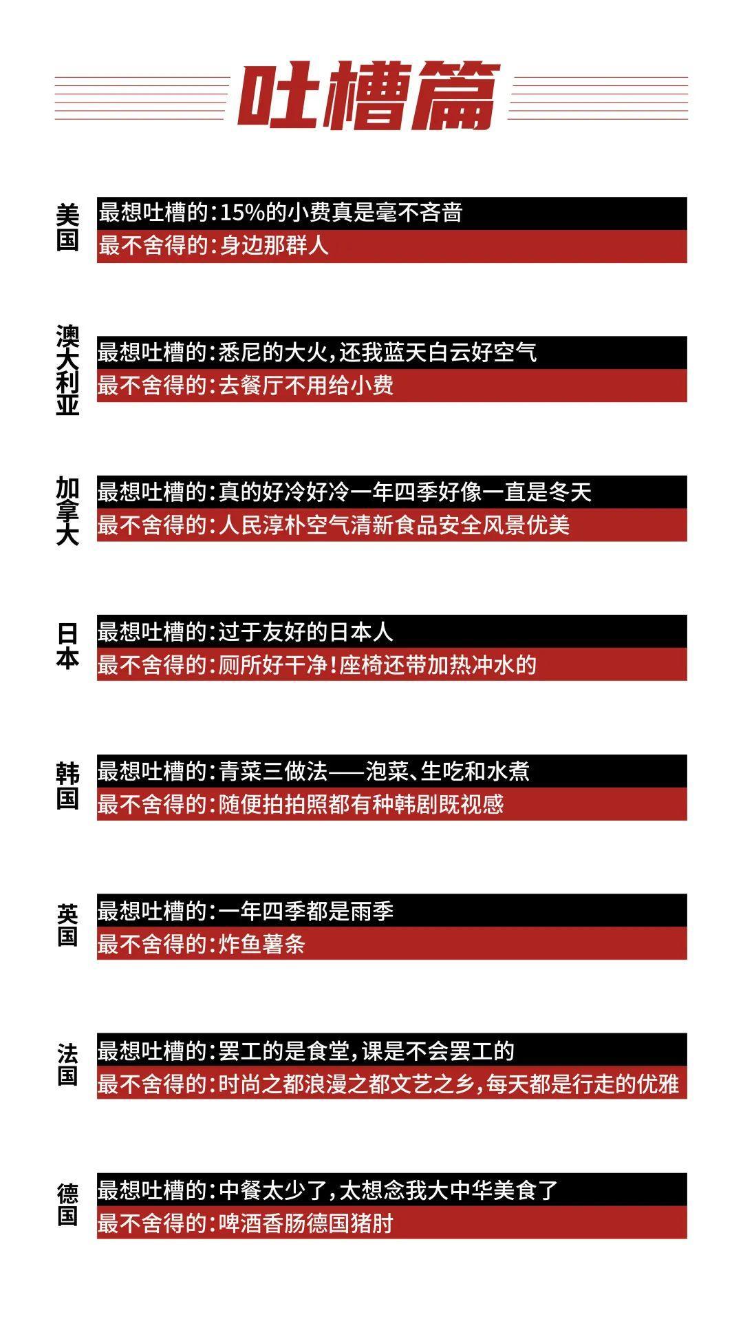留学大数据《2020中国留学白皮书》中国留学生数目美澳加排前3  数据 第11张