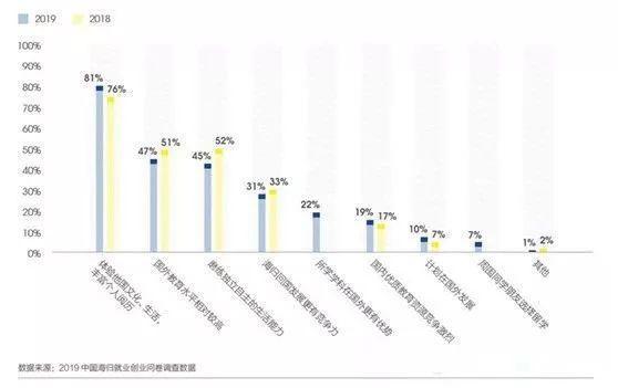 2019中国海归就业创业调查报告:美国6大热门专业薪资解析  第3张