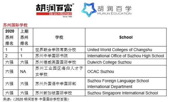 《2020胡润百学·中国国际学校百强》完整榜单 |20所学校新入百强  数据 深圳国际交流学院 第13张