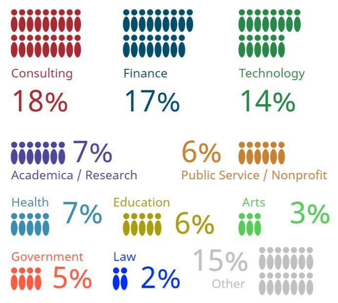 【申请季:学校VS专业】到底是先选学校后选专业还是反过来选呢?  数据 第12张