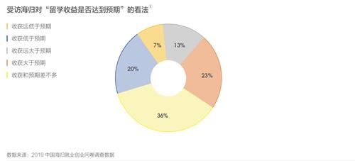 2019中国海归就业创业调查报告:美国6大热门专业薪资解析  第4张
