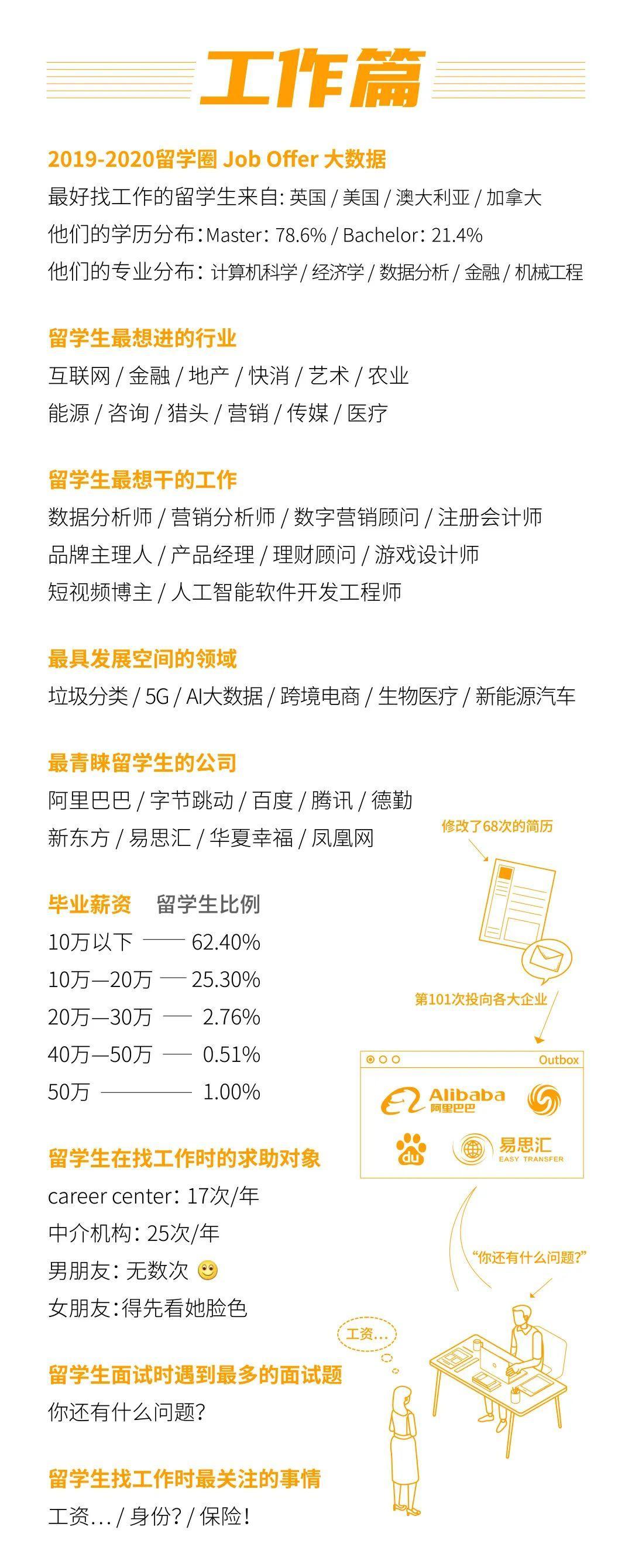 留学大数据《2020中国留学白皮书》中国留学生数目美澳加排前3  数据 第9张