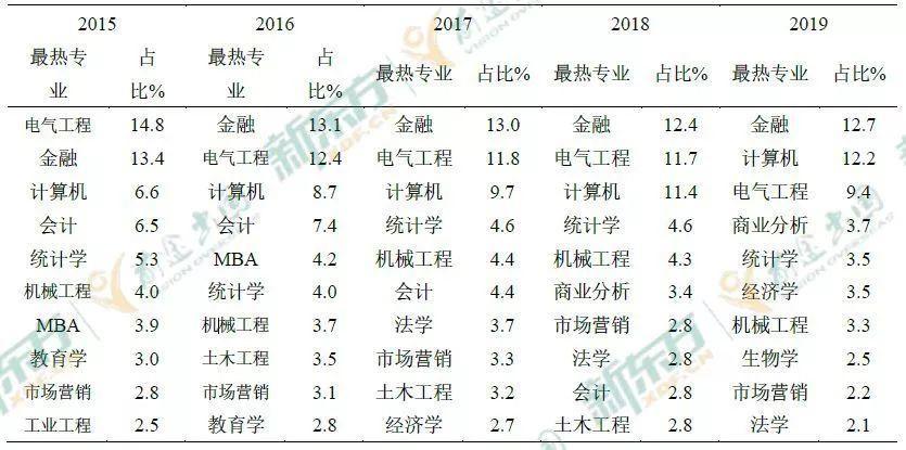 2019中国海归就业创业调查报告:美国6大热门专业薪资解析  第13张