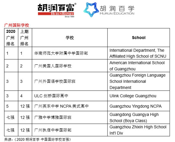 《2020胡润百学·中国国际学校百强》完整榜单 |20所学校新入百强  数据 深圳国际交流学院 第11张
