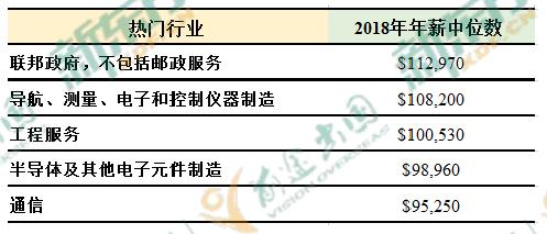 2019中国海归就业创业调查报告:美国6大热门专业薪资解析  第15张