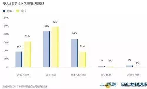 2019中国海归就业创业调查报告:美国6大热门专业薪资解析  第11张