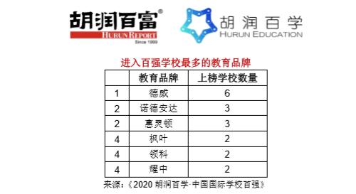 《2020胡润百学·中国国际学校百强》完整榜单 |20所学校新入百强  数据 深圳国际交流学院 第4张