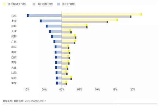 2019中国海归就业创业调查报告:美国6大热门专业薪资解析  第9张