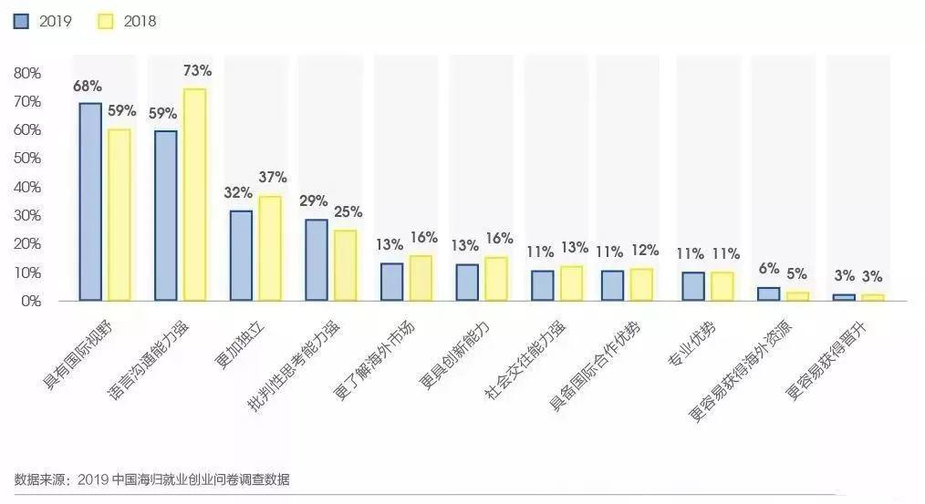 2019中国海归就业创业调查报告:美国6大热门专业薪资解析  第5张