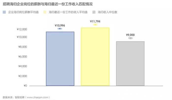2019中国海归就业创业调查报告:美国6大热门专业薪资解析  第10张