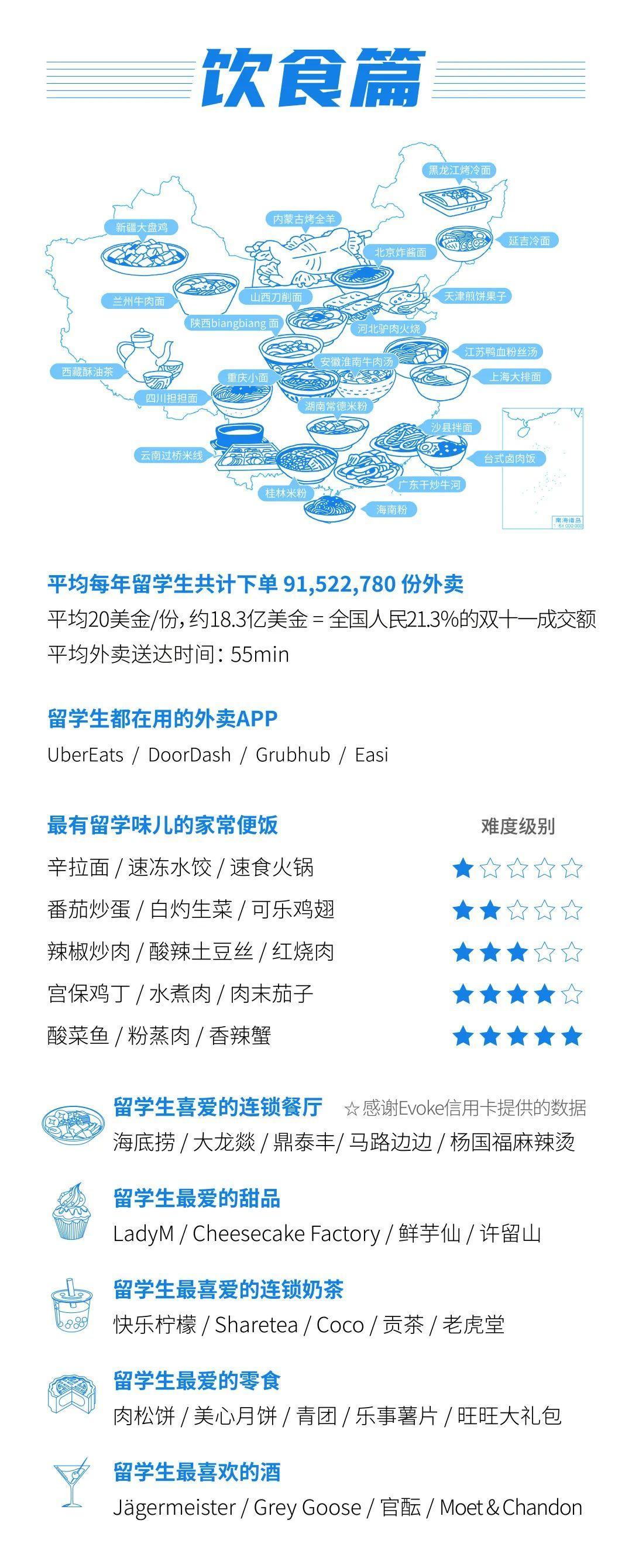 留学大数据《2020中国留学白皮书》中国留学生数目美澳加排前3  数据 第6张