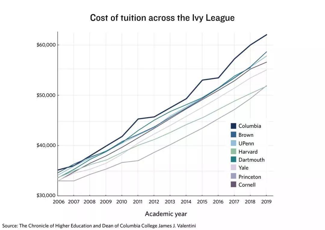 本科、硕士去美国留学大概需要准备多少钱? 附预测查价网站  数据 费用 第2张
