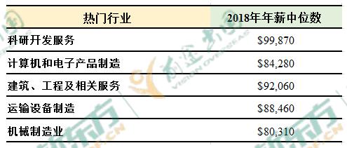 2019中国海归就业创业调查报告:美国6大热门专业薪资解析  第17张