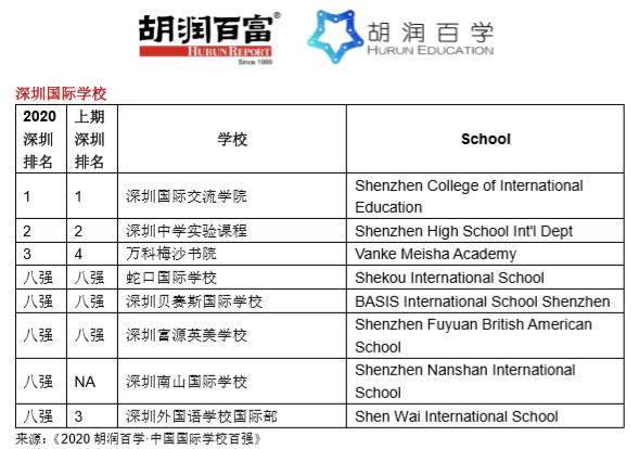 《2020胡润百学·中国国际学校百强》完整榜单 |20所学校新入百强  数据 深圳国际交流学院 第12张