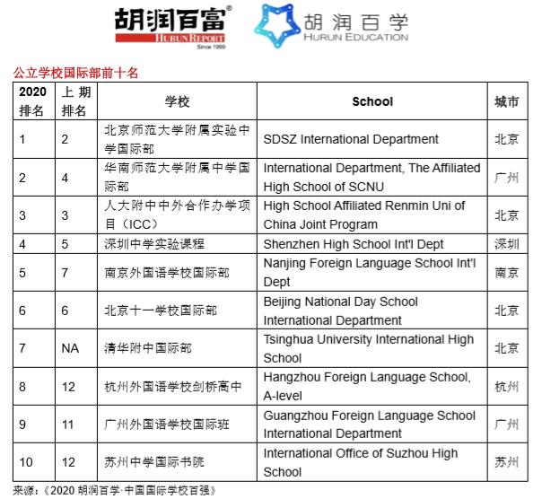 《2020胡润百学·中国国际学校百强》完整榜单 |20所学校新入百强  数据 深圳国际交流学院 第7张