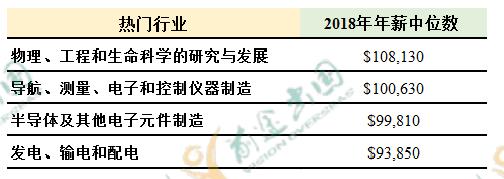 2019中国海归就业创业调查报告:美国6大热门专业薪资解析  第14张